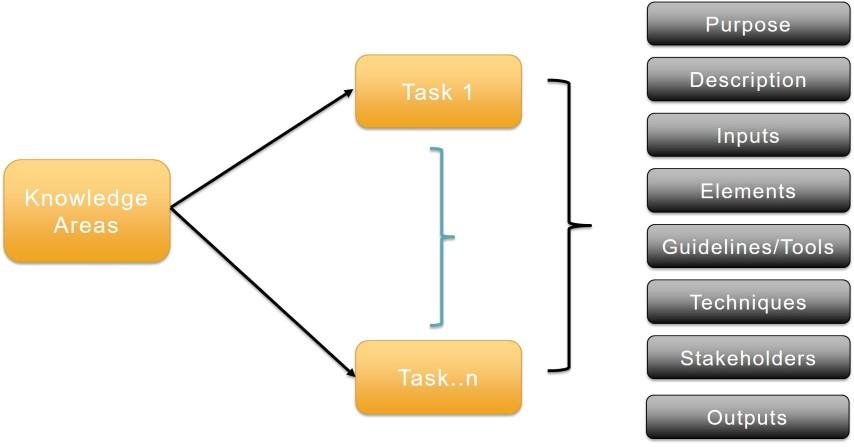 babok-guide-tasks-structure