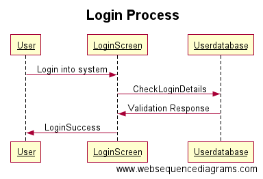 Business Analysis tool - WebSequenceDiagrams