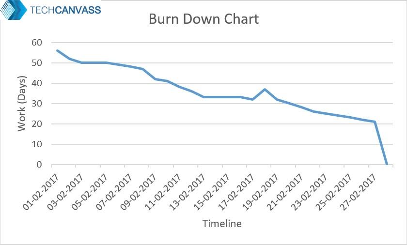 Burn Down And Burn Up Charts - Ba Central
