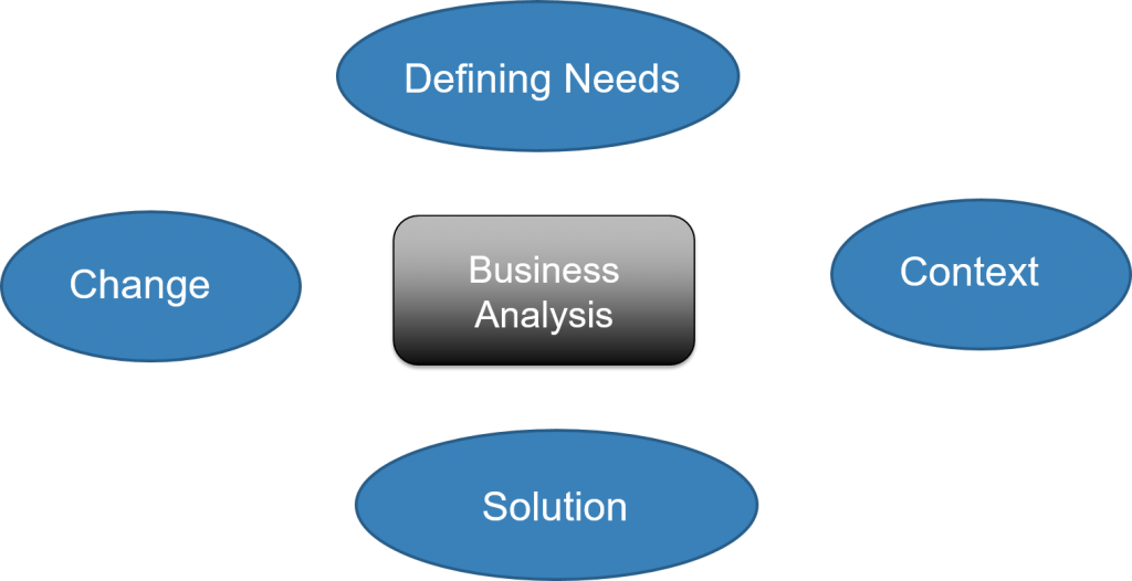 business analyst responsibilities
