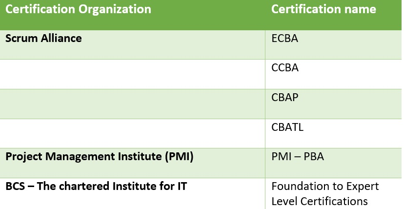 Business Analyst Certifications Type 1