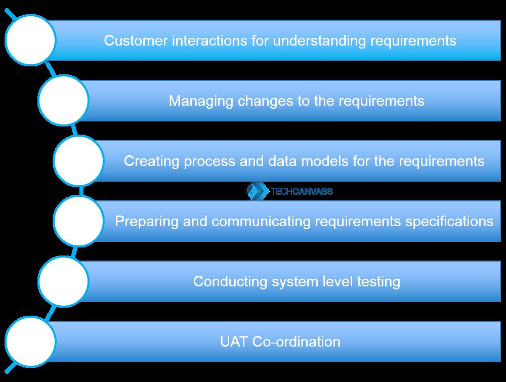 Business Analyst Responsibilities