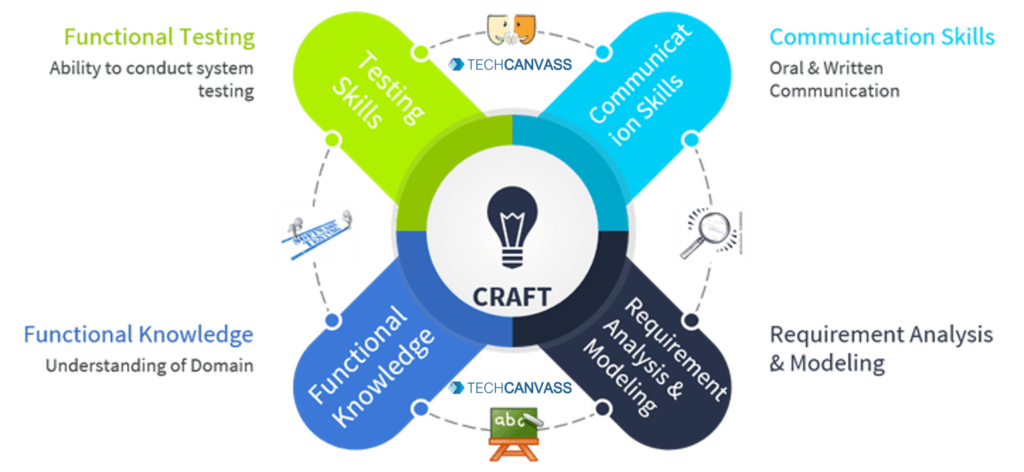 CRAFT Framework - business analyst skills