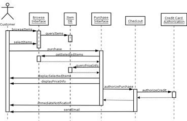 Q39 Sequence Diagram