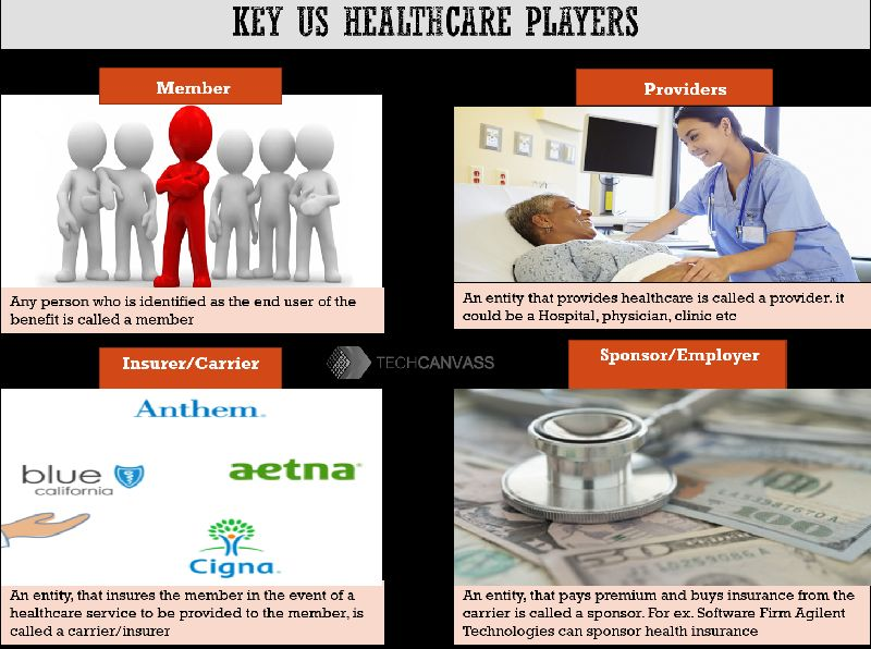 US Healthcare Industry Key Players