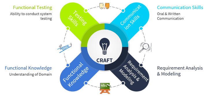 CRAFT - Entry Level Business Analyst Skills