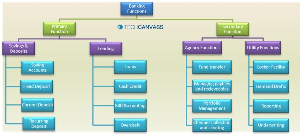 Fundamentals of Banking