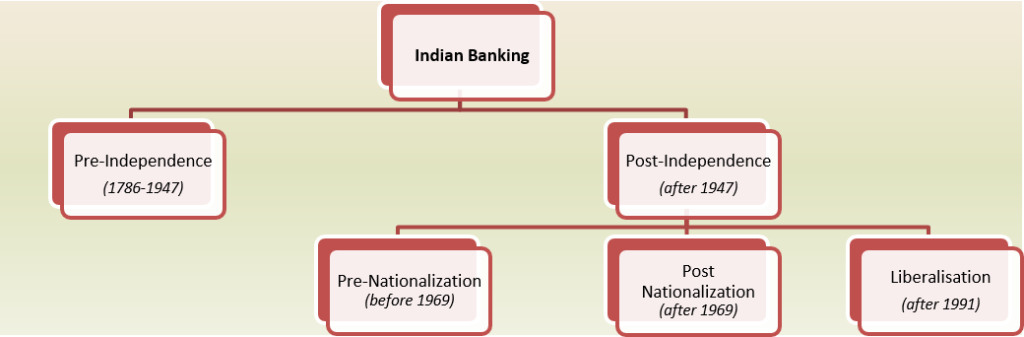 Indian Banking Evolution