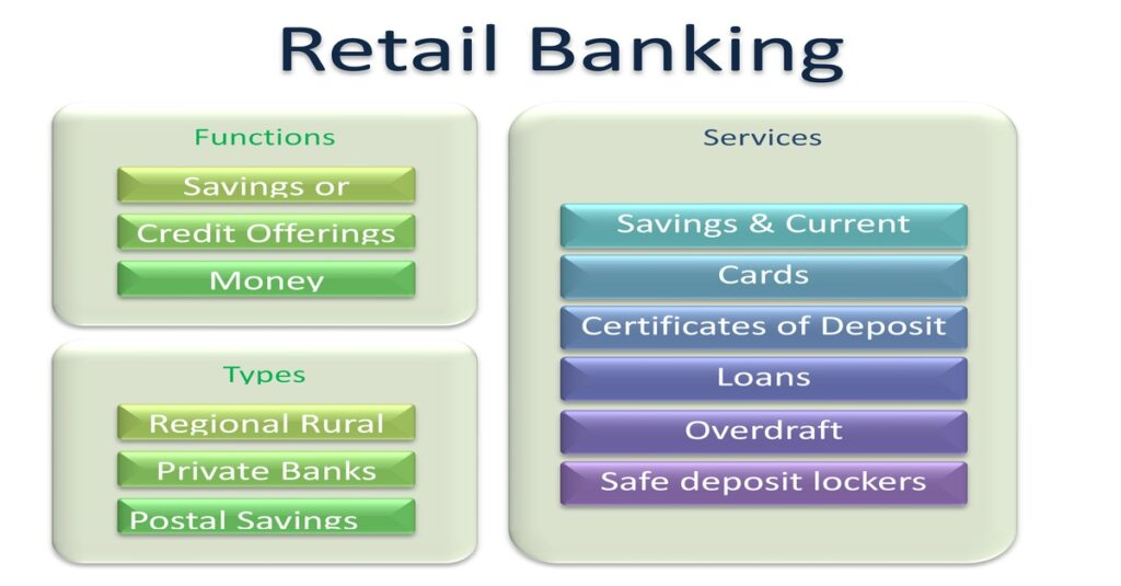 What is Retail Banking