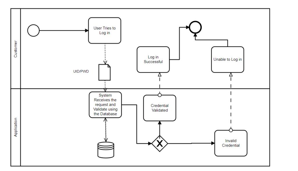 BPMN Example