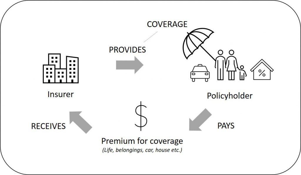 Insurance-domain-basics