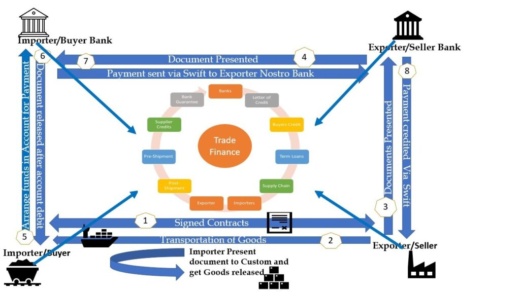 Trade Finance Products