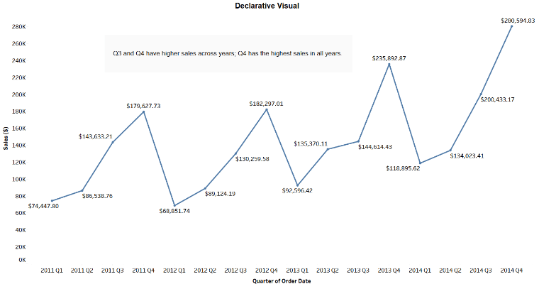 Declarative visual providing factual information.